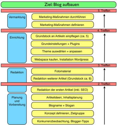 Plan für die Bloggründung
